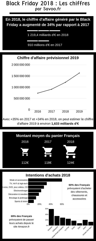 Infographie Savoo.fr pour le Black Friday 2018