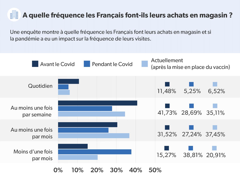 Infographie présentant la fréquence d'achat en magasin des Français
