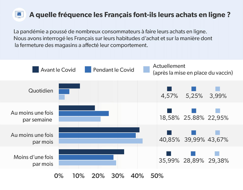 Infographie présentant la fréquence d'achat en ligne des Français