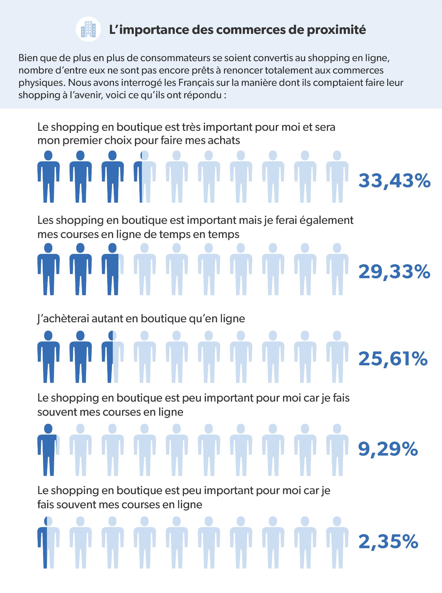 Infographie présentant la fréquence à laquelle les Français font leurs achats en ligne
