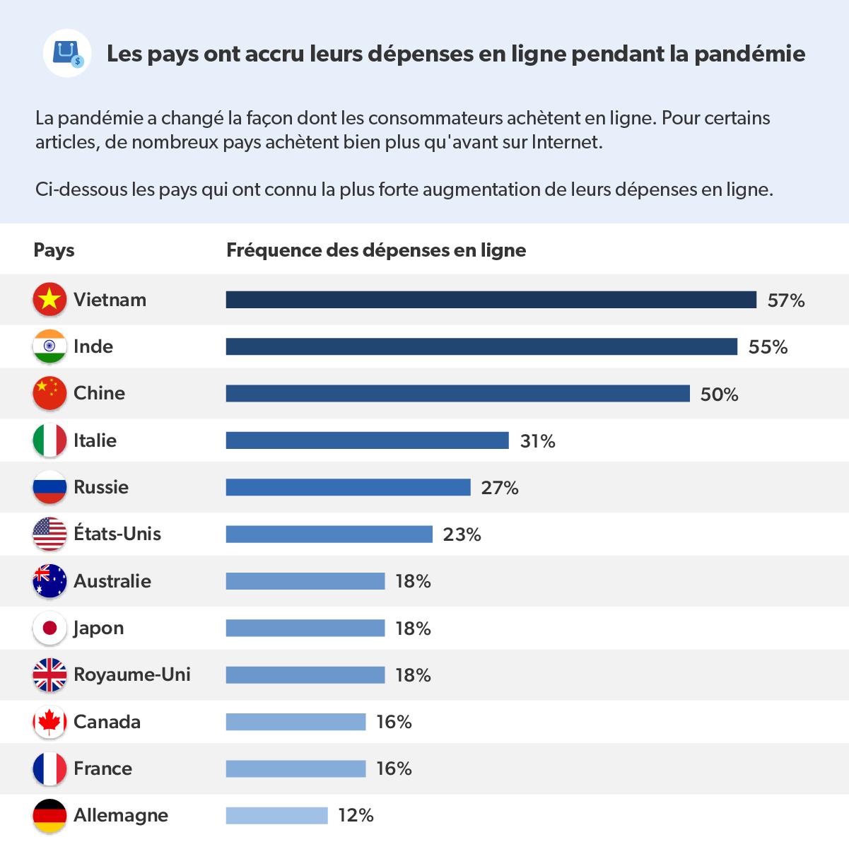 Infographie présentant les pays ayant augmenté leurs dépenses en ligne pendant la pandémie