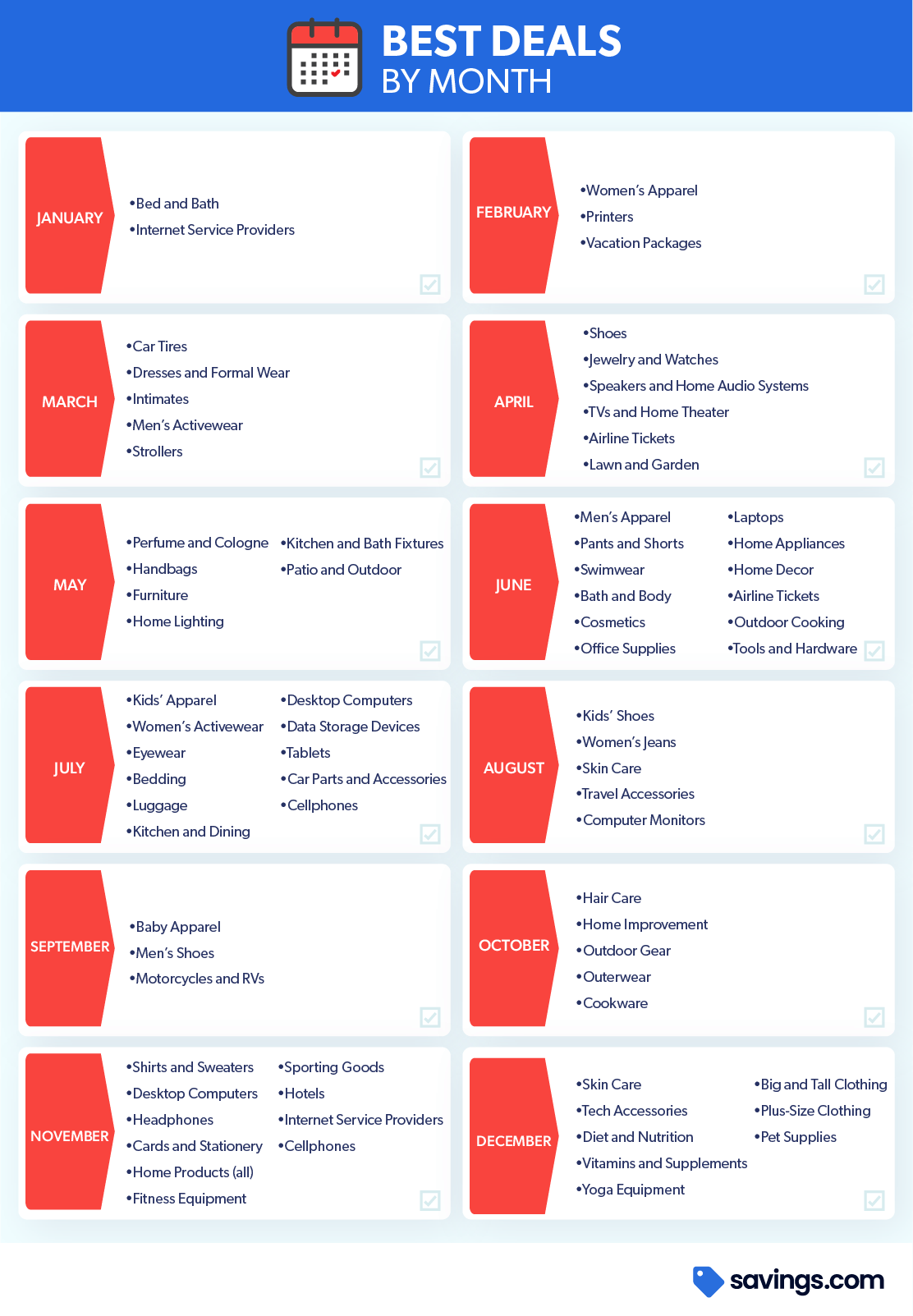 Chart Best Deals by Month