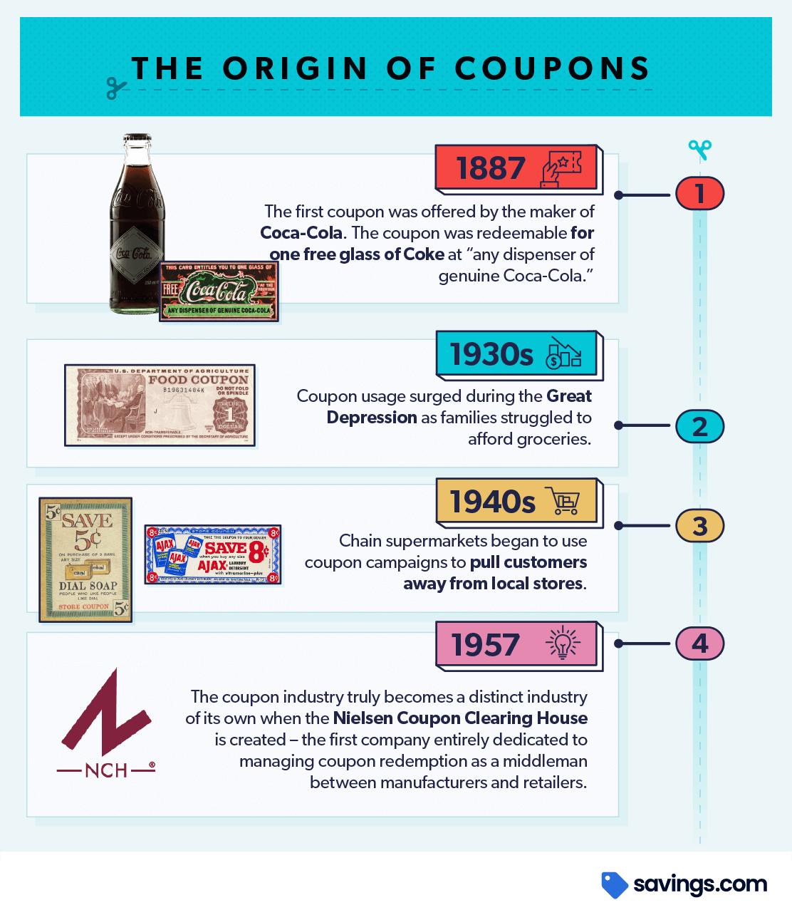 Chart origin of coupons