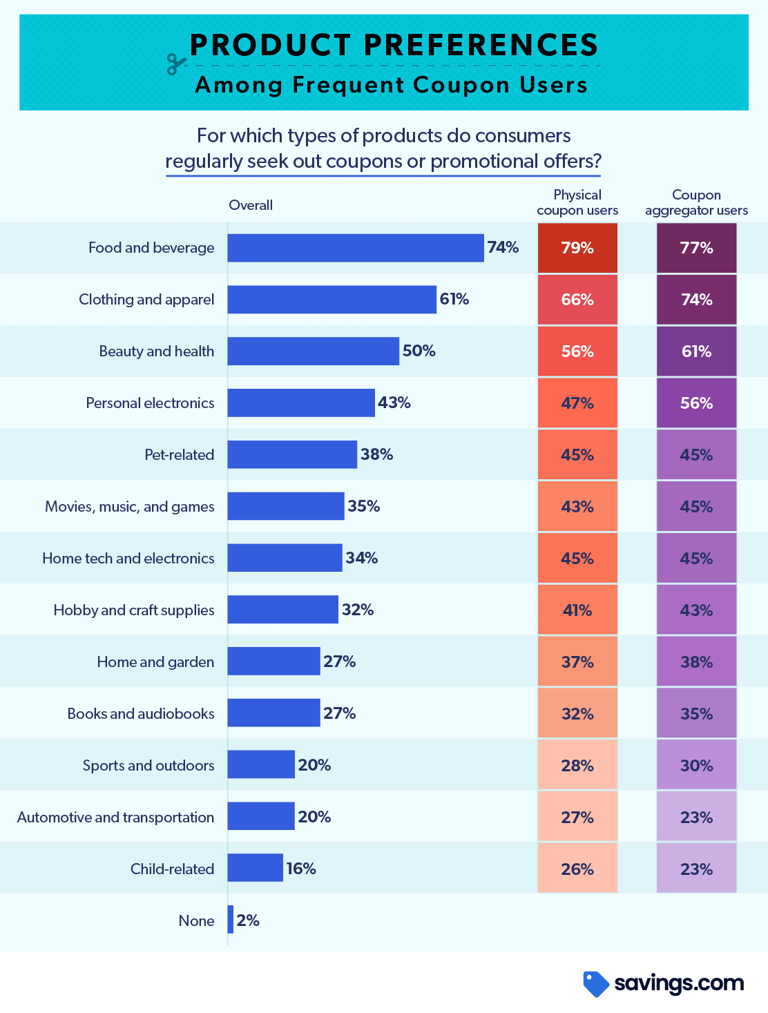 Chart product preferences among frequent coupon users