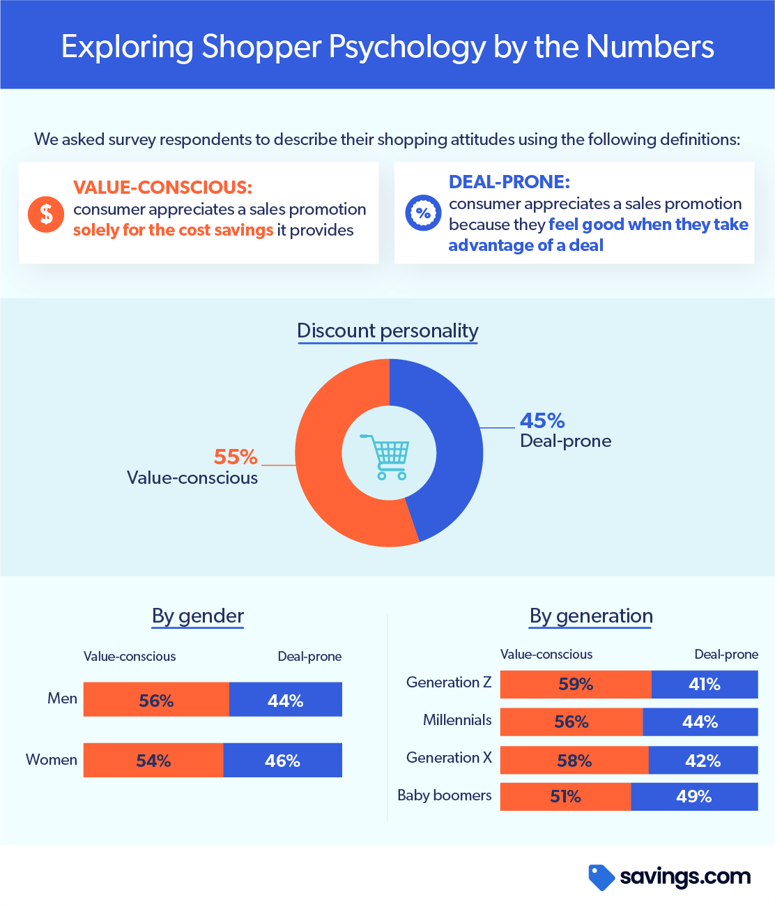 Chart Exploring Shopper Psychology by the Numbers