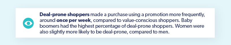 Deal Prone Shoppers Deal Frequency
