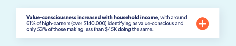 Value-consciousness increased with household income