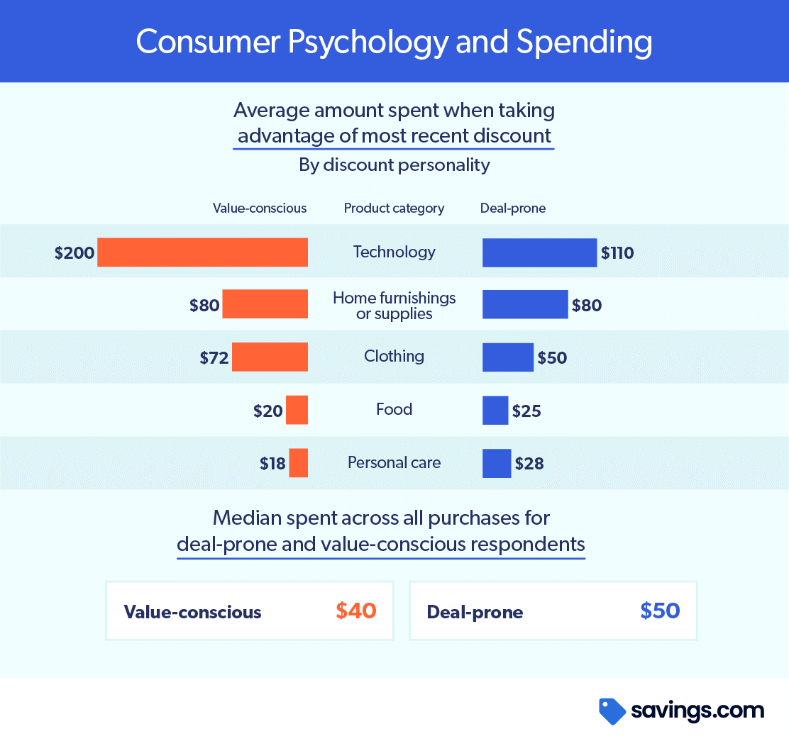 Chart Consumer Psychology and Spending