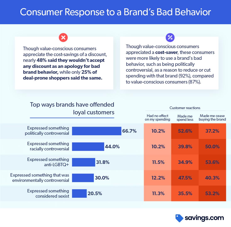 Chart Consumer Response to Brands Bad Behavior