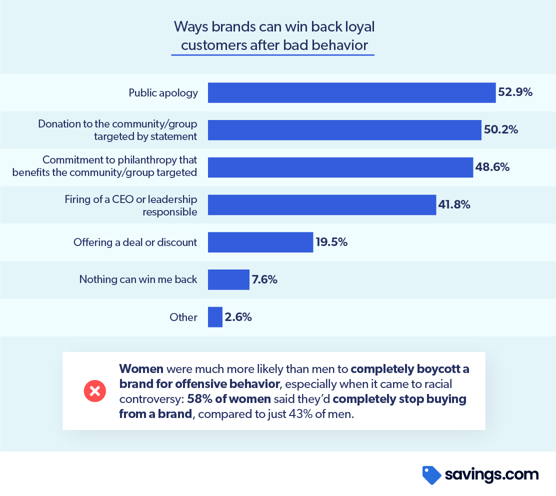Chart ways brands win back consumer loyalty