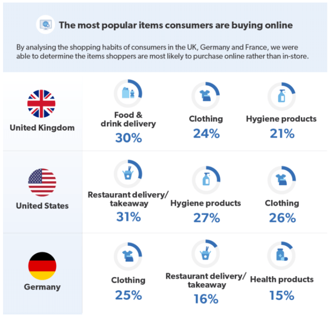 Food and clothing are the most popular item bought over the internet