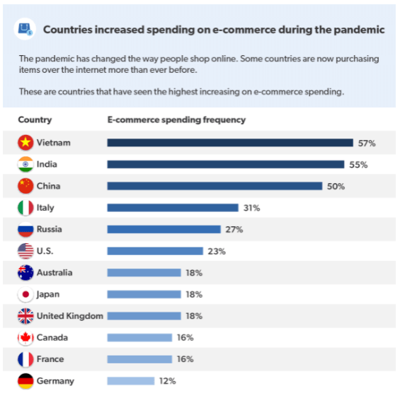 Countries which have seen a growth in the frequency of e-commerce spending