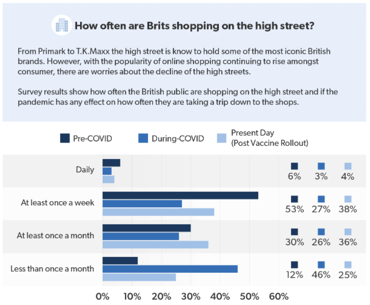 How often are Brits shopping on the high-street