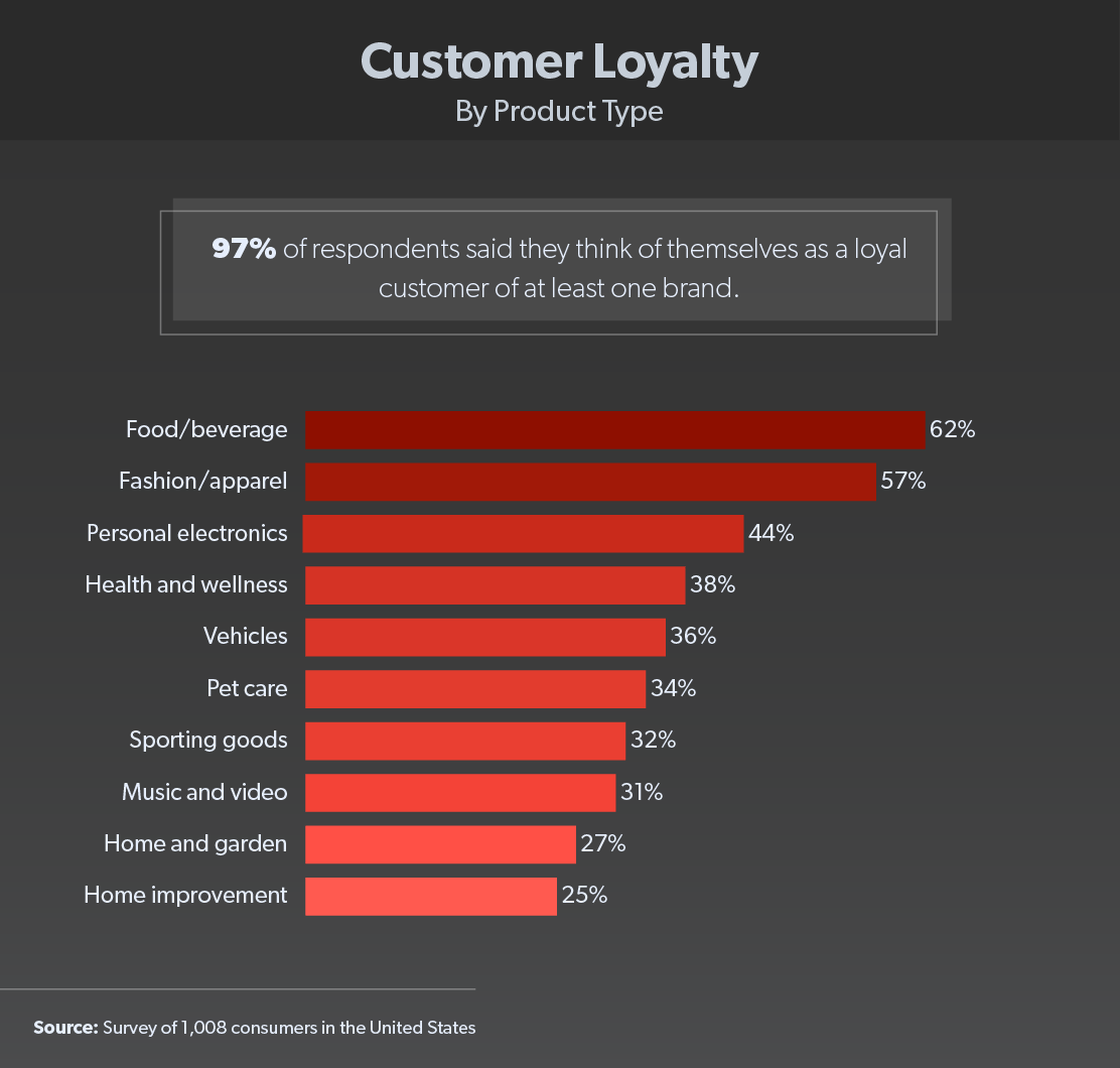 customer loyalty by product type chart