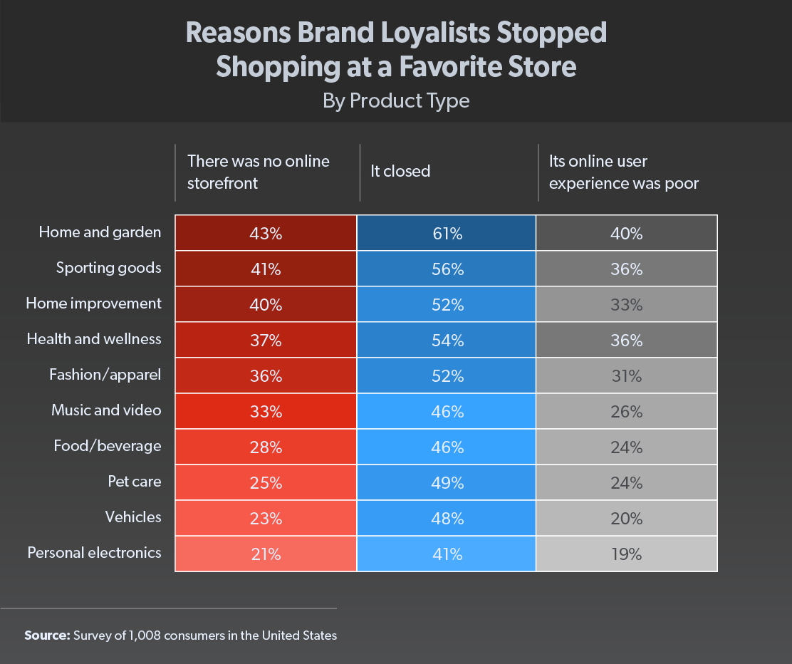 reasons brand loyalists stopped shopping at a favorite store chart