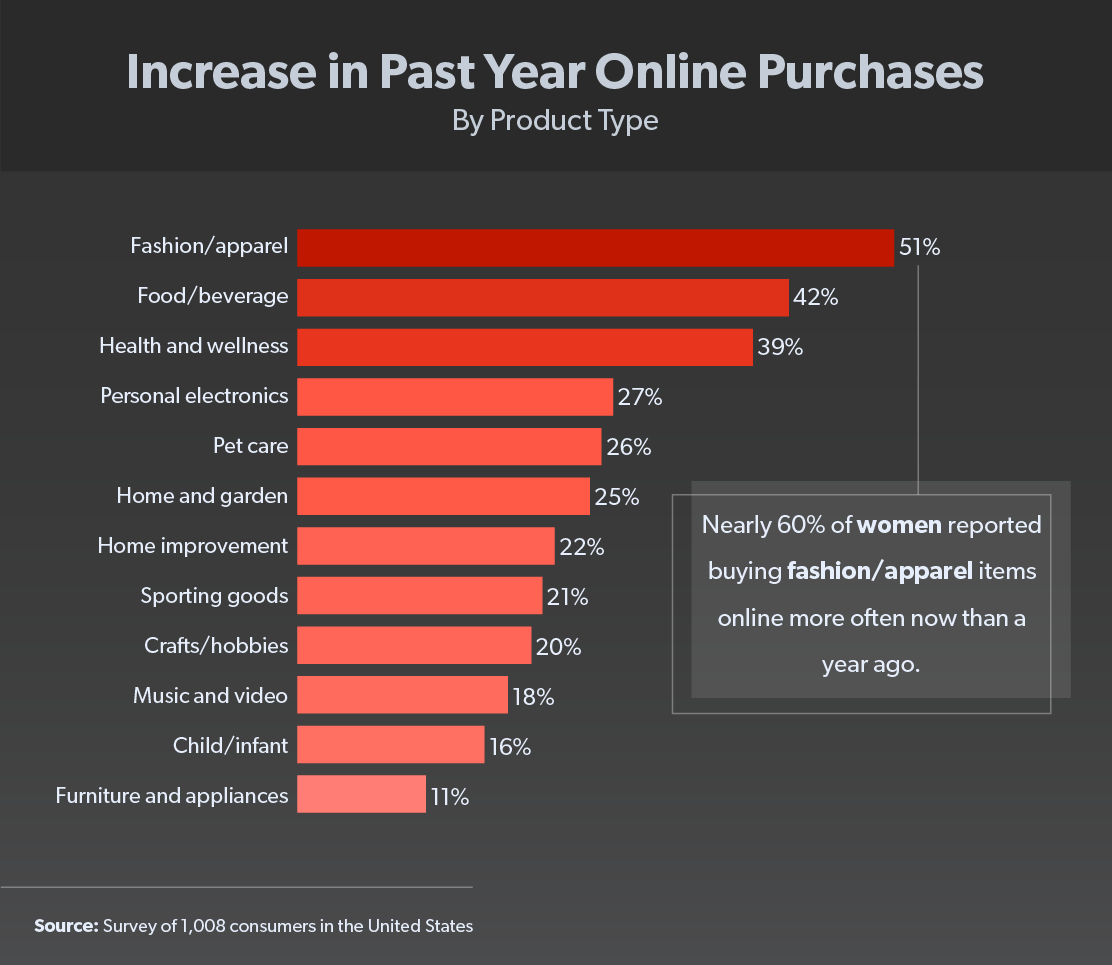increase in past year online purchases chart
