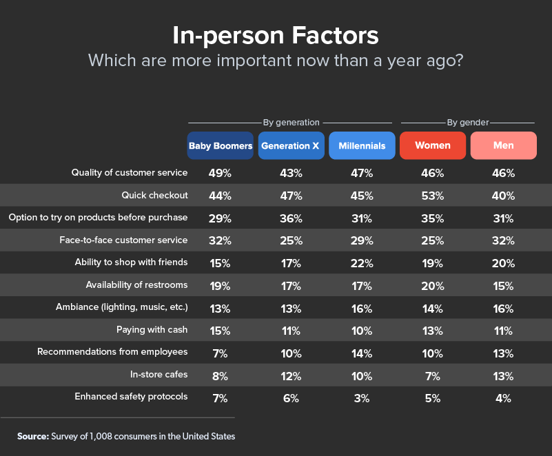 in-person shopping factors chart