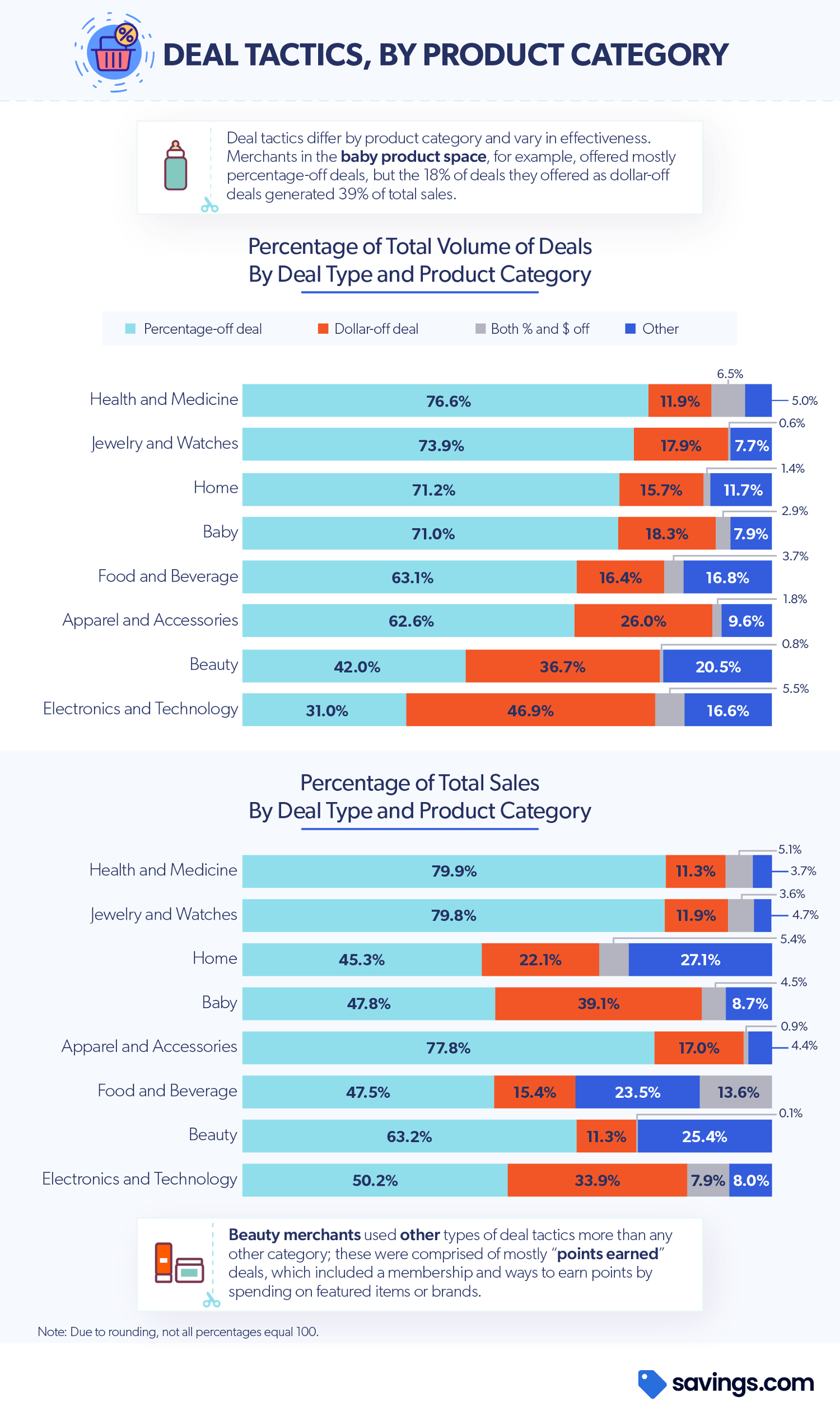 coupon deal tactics by product chart