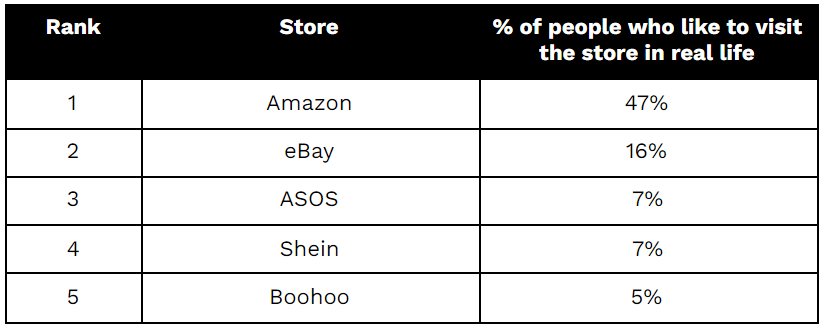 The 5 online store people would like to see in person - Amazon, eBay, ASOS,Shein and boohoo
