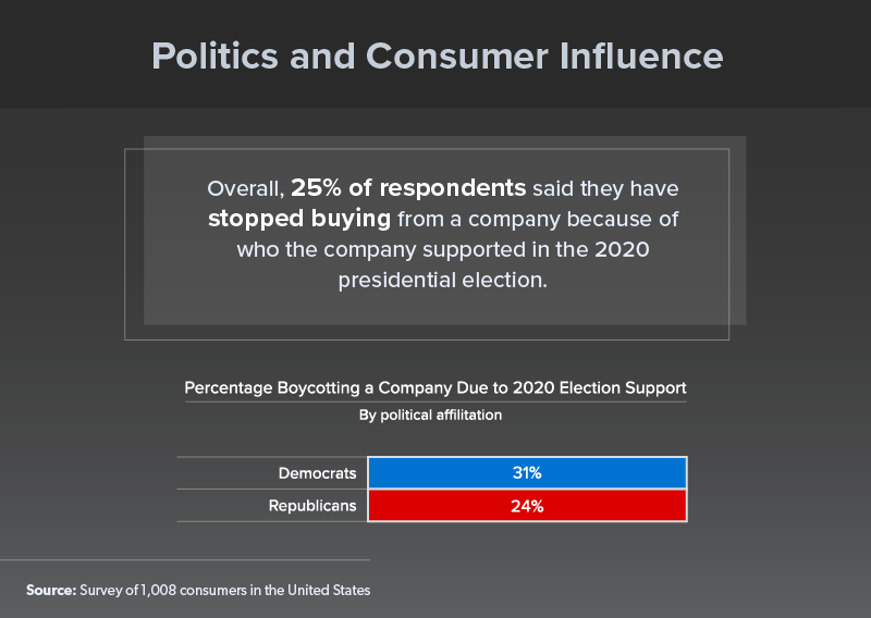 Chart 25% of Consumers have stopped buying from a company due to political support