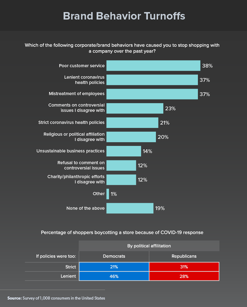Chart Brand Behavior Turnoffs for Consumers