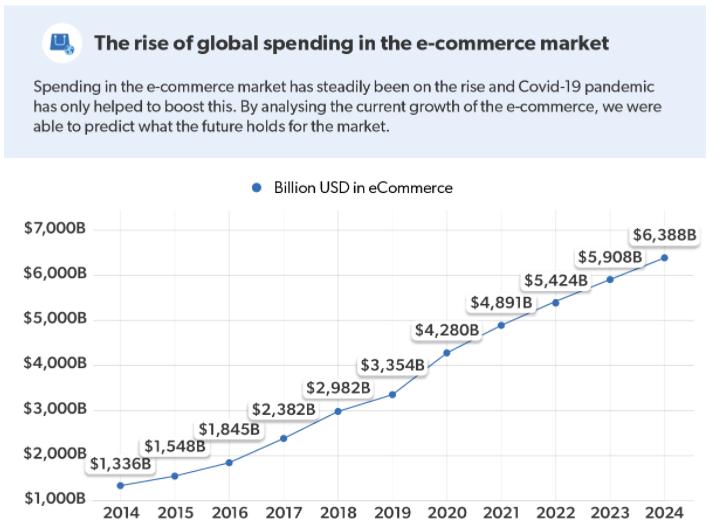 Rise in global spending online
