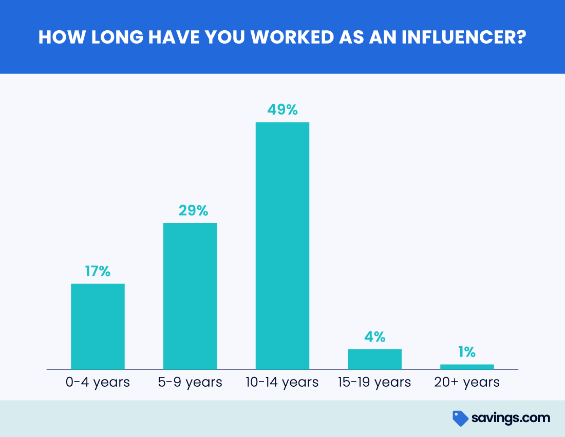 How long have you worked as an influencer