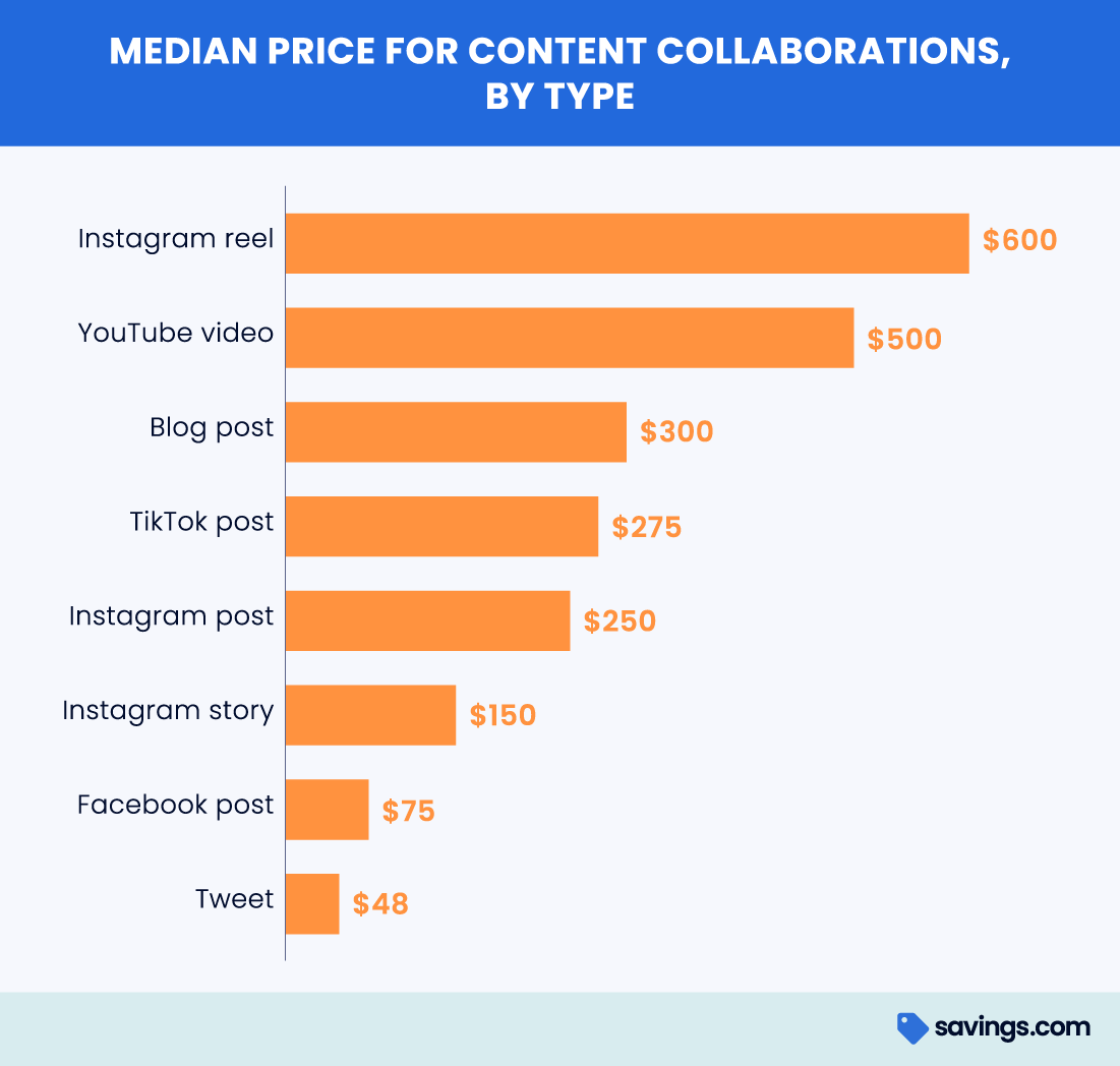 Median price for content collaborations
