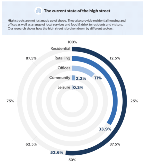 The current state of the high street infographic